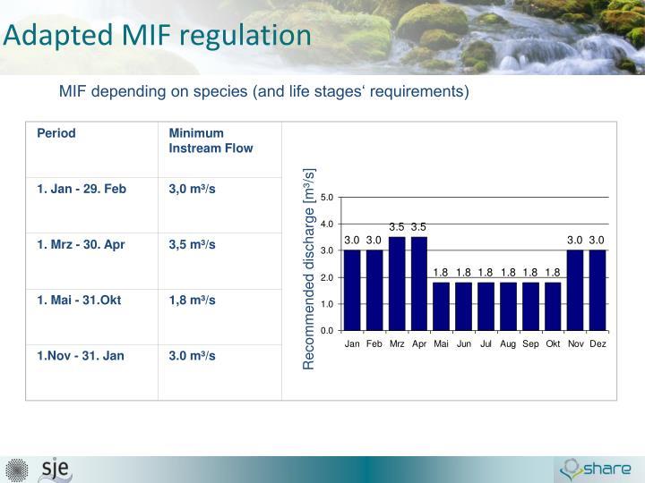 Adapted MIF regulation