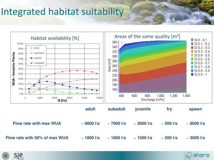 Integrated habitat suitability