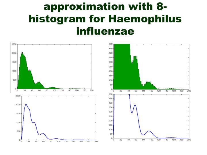 Comparison of Poisson