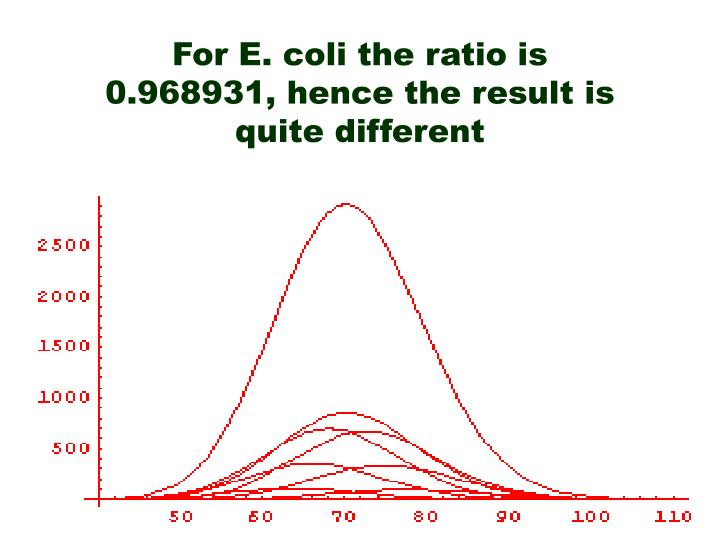 For E. coli the ratio is