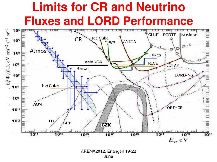 Limits for CR and Neutrino