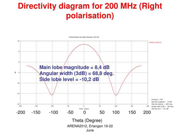 Directivity diagram for 200 MHz (Right polarisation)
