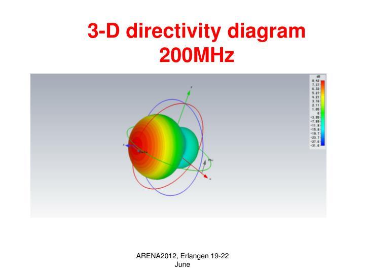 3-D directivity diagram 200MHz