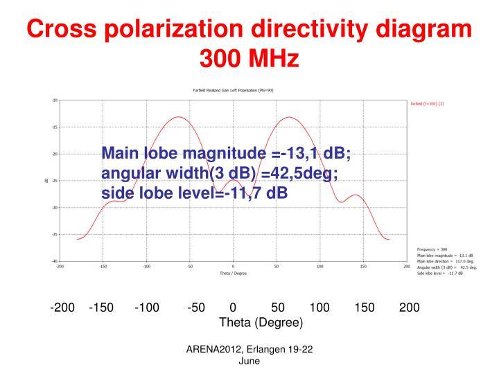 Cross polarization directivity diagram 300 MHz