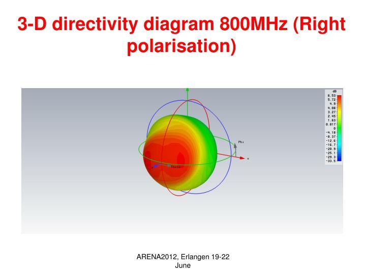 3-D directivity diagram 800MHz (Right polarisation)