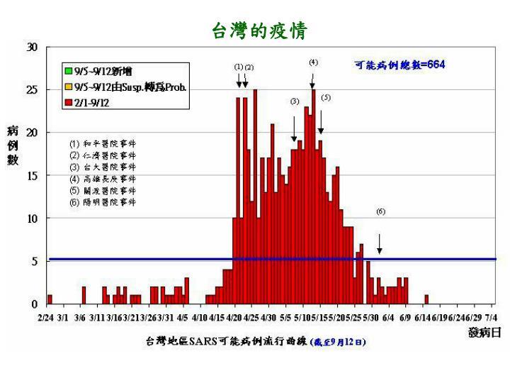台灣的疫情