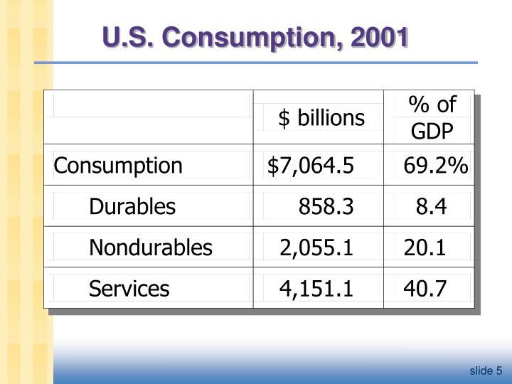 U.S. Consumption, 2001