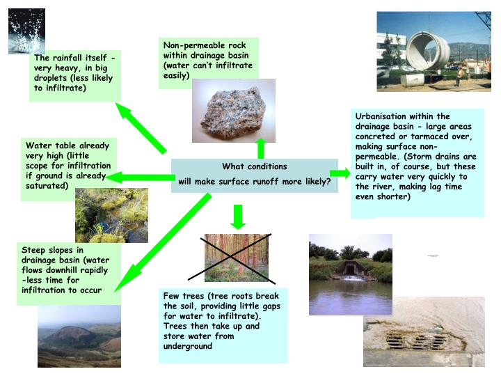 Non-permeable rock within drainage basin (water can't infiltrate easily)
