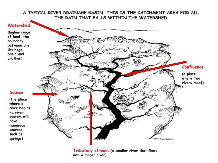 A TYPICAL RIVER DRAINAGE BASIN. THIS IS THE CATCHMENT AREA FOR ALL THE RAIN THAT FALLS WITHIN THE WA...