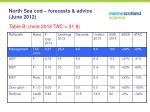 north sea cod forecasts advice june 20125