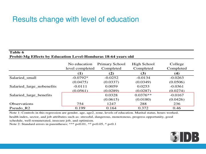 Results change with level of education