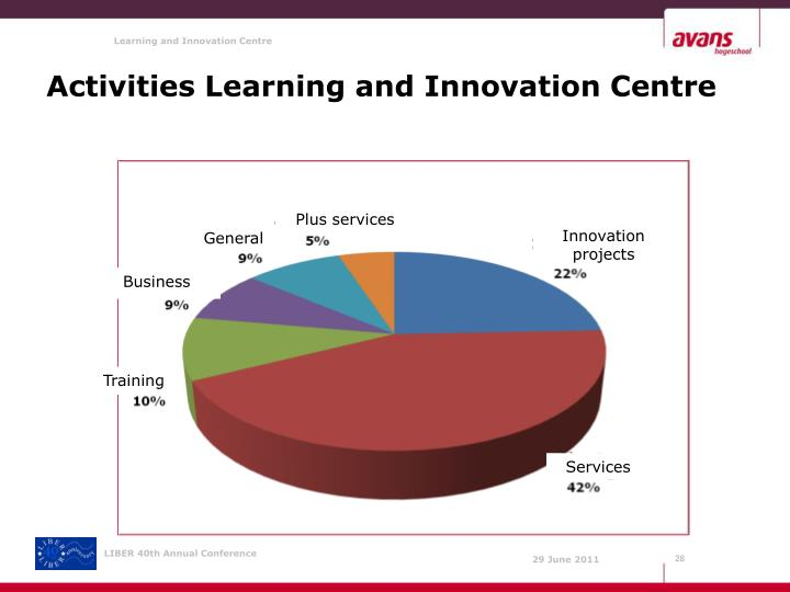 Activities Learning and Innovation Centre