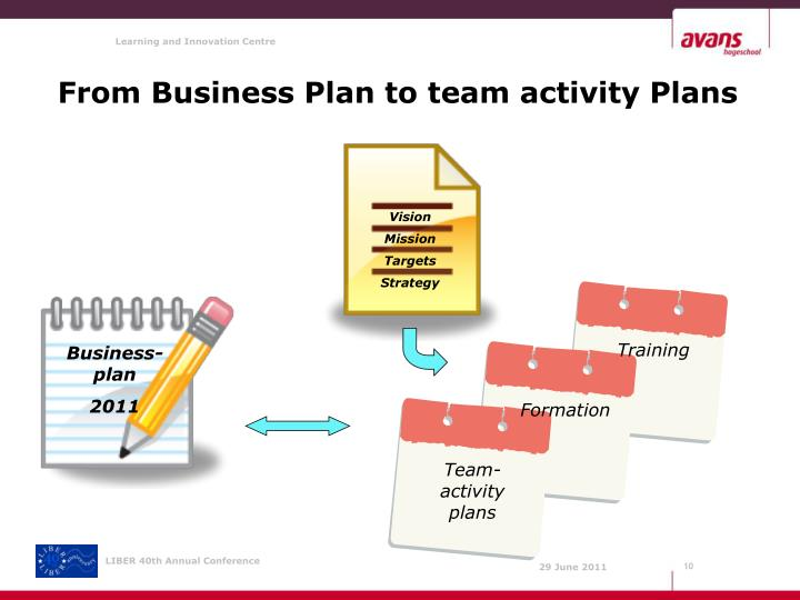 From Business Plan to team