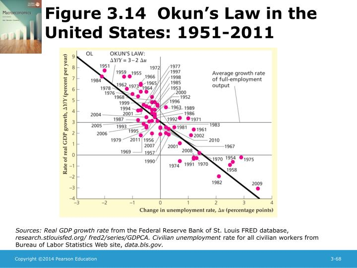 Figure 3.14  Okun's Law in the United States: 1951-2011