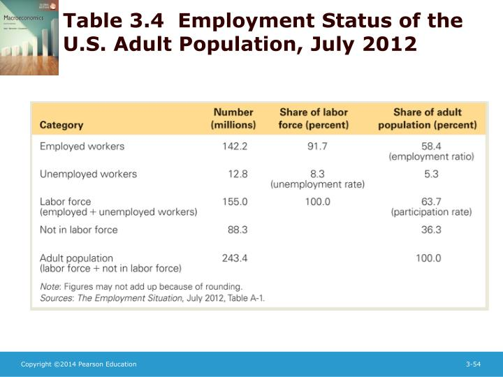 Table 3.4  Employment Status of the U.S. Adult Population, July 2012