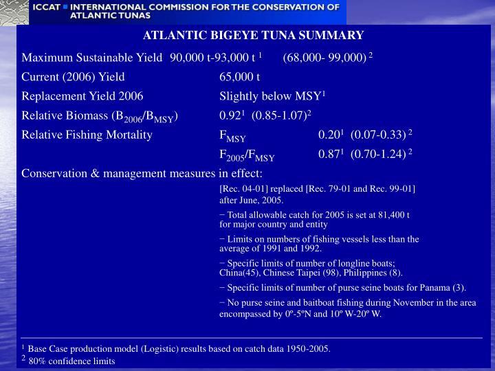 ATLANTIC BIGEYE TUNA SUMMARY