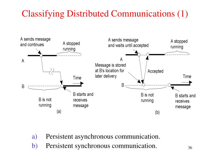 Classifying Distributed Communications (1)