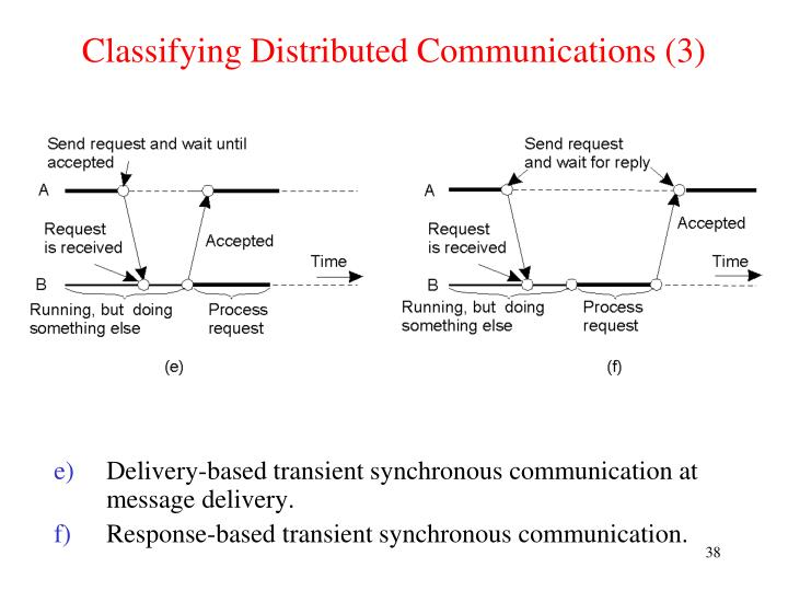 Classifying Distributed Communications (3)