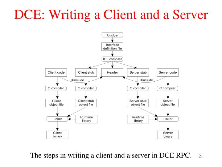 DCE: Writing a Client and a Server