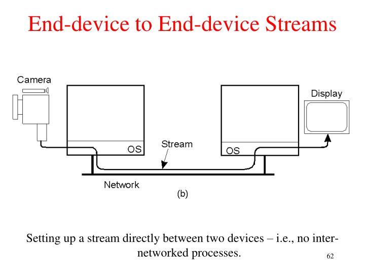 End-device to End-device Streams