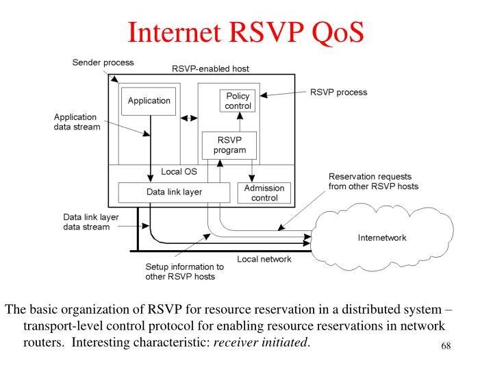 Internet RSVP QoS