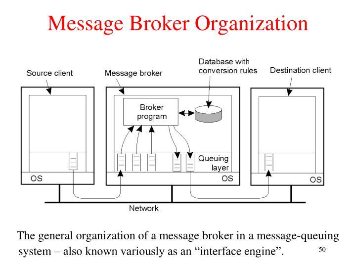 Message Broker Organization