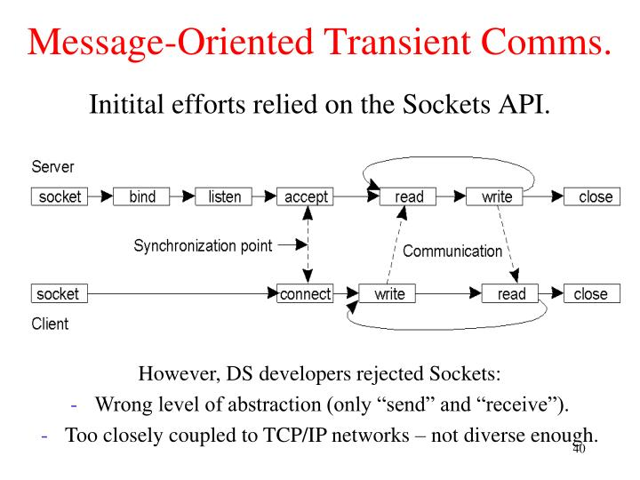 Message-Oriented Transient Comms.
