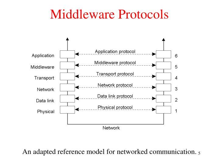 Middleware Protocols