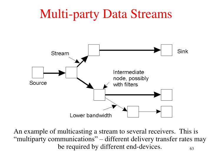 Multi-party Data Streams