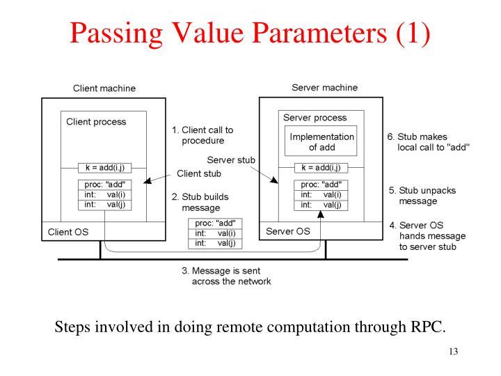 Passing Value Parameters (1)