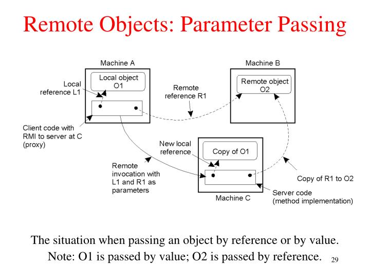 Remote Objects: Parameter Passing