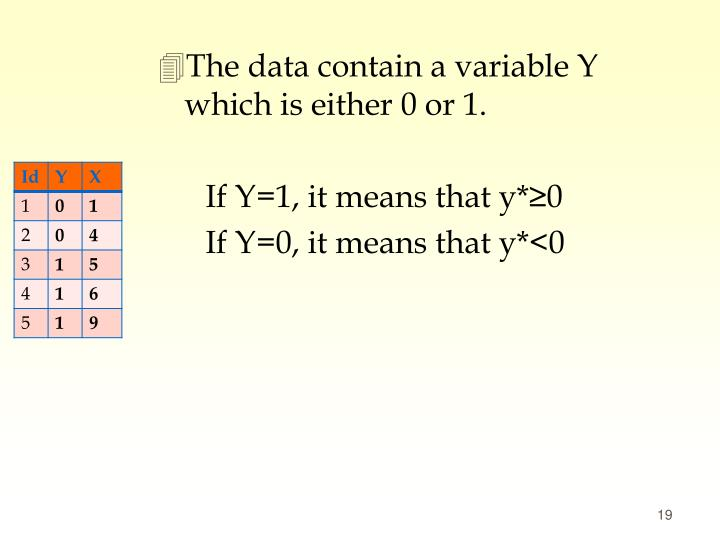 The data contain a variable Y which is either 0 or 1.