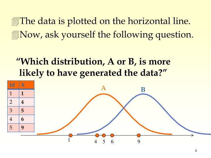 The data is plotted on the horizontal line.