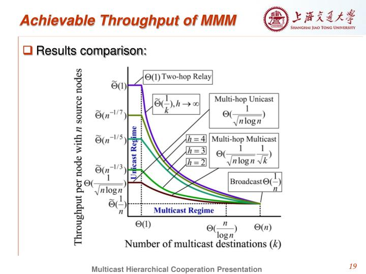 Achievable Throughput of MMM