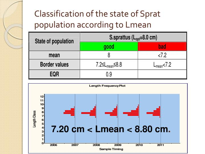 Classification of the state of Sprat population according to Lmean