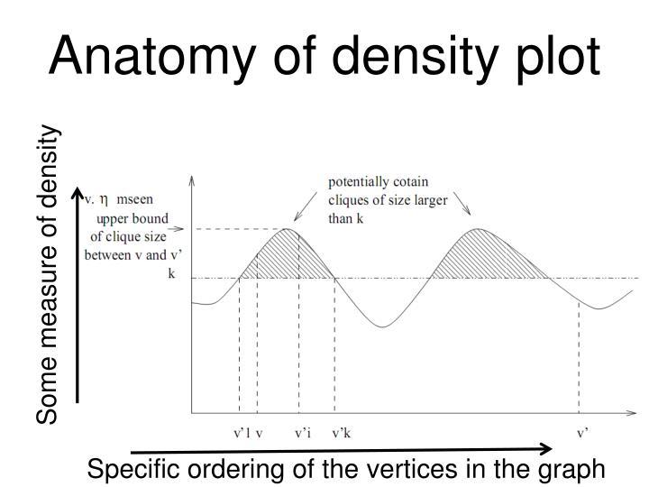 Anatomy of density plot