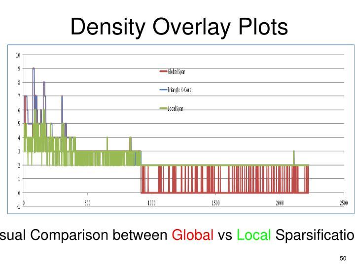 Density Overlay Plots