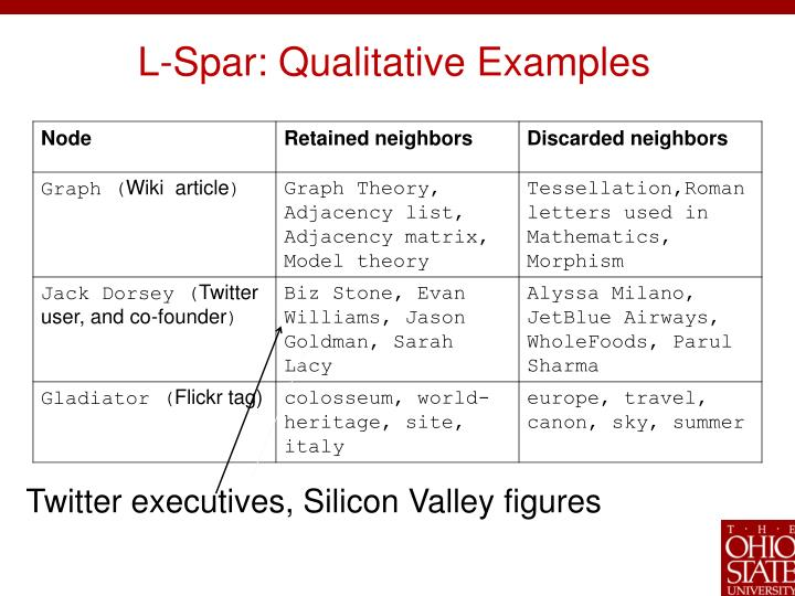 L-Spar: Qualitative Examples