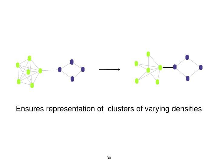 Ensures representation of  clusters of varying densities