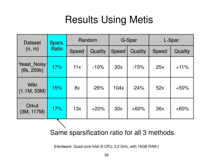 Results Using
