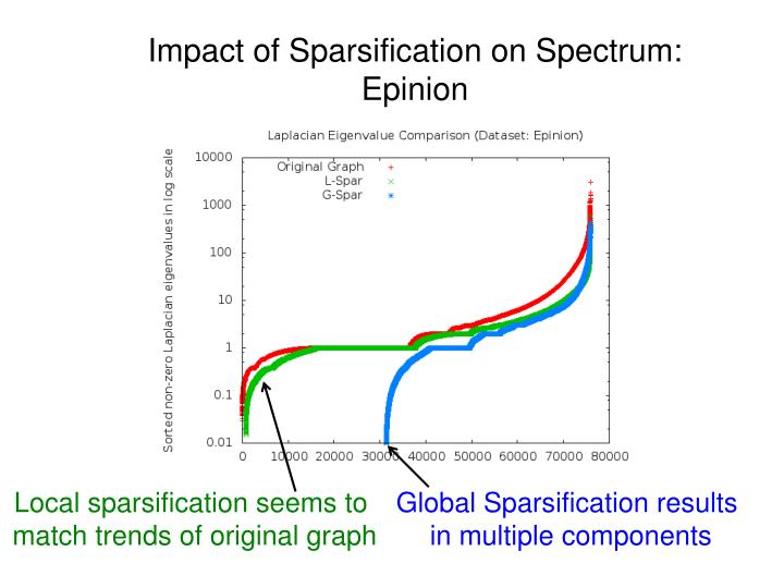 Impact of Sparsification on Spectrum: Epinion