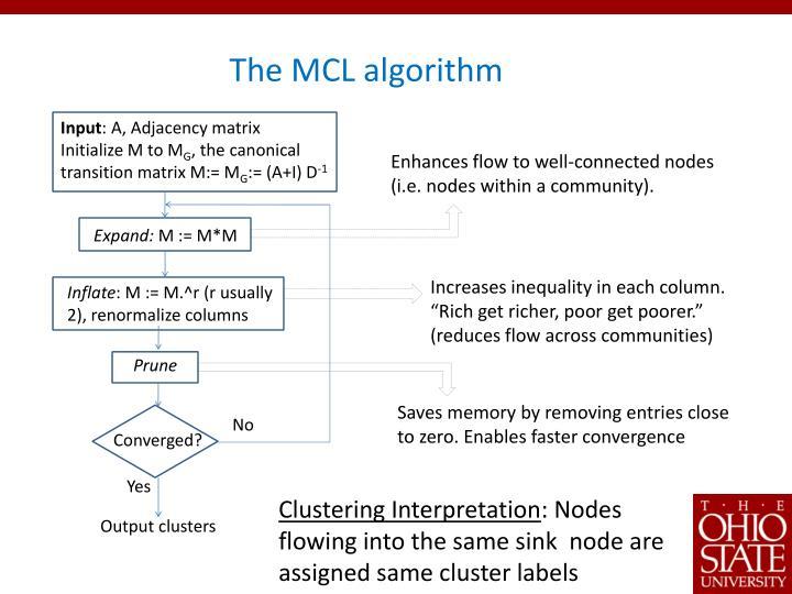 The MCL algorithm