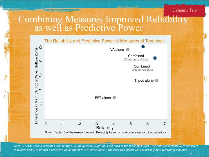 The Reliability and Predictive Power of Measures of Teaching: