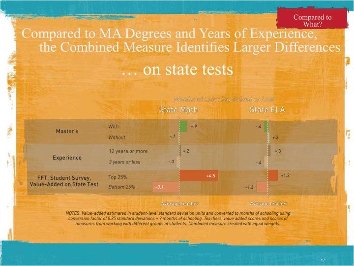 Compared to MA Degrees and Years of Experience,          the Combined Measure Identifies Larger Differences