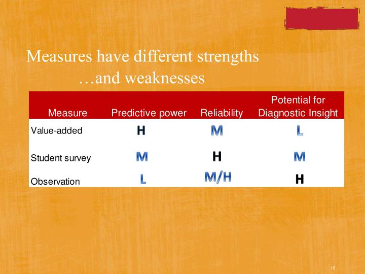 Measures have different strengths