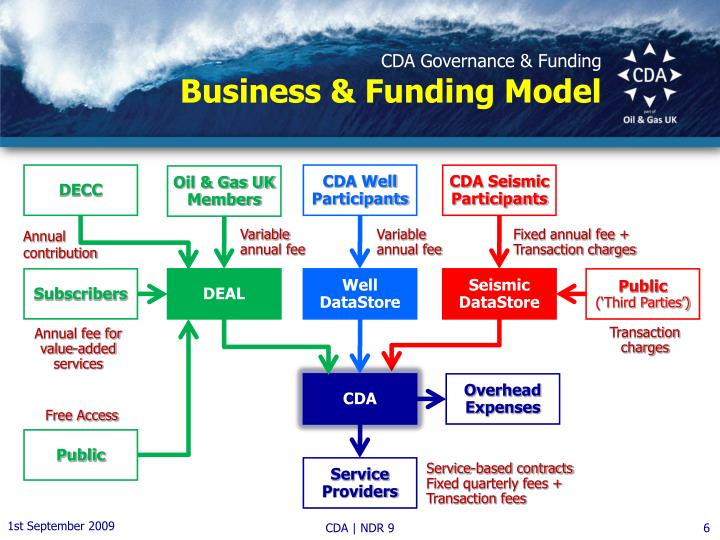 CDA Governance & Funding