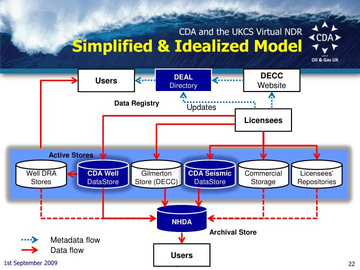 CDA and the UKCS Virtual NDR