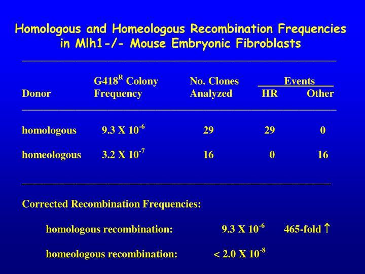Homologous and Homeologous Recombination Frequencies