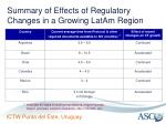 summary of effects of regulatory changes in a growing latam region