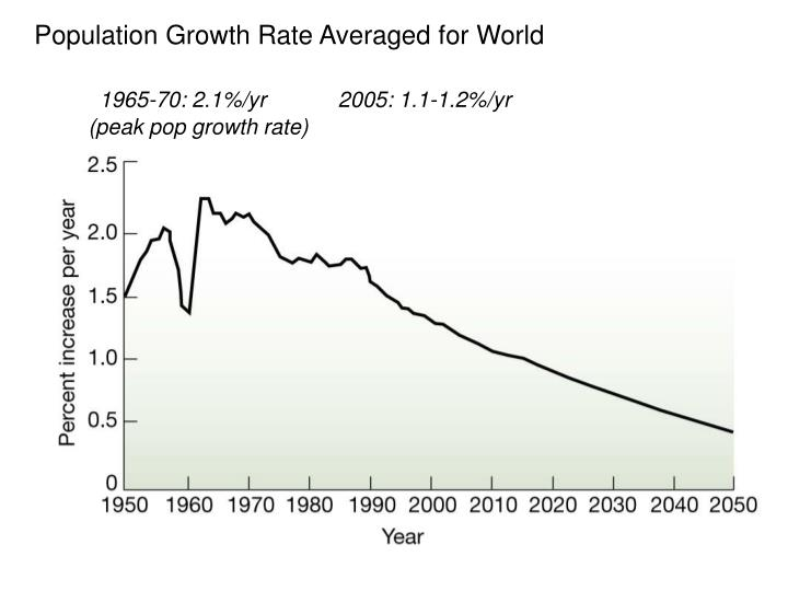Population Growth Rate Averaged for World